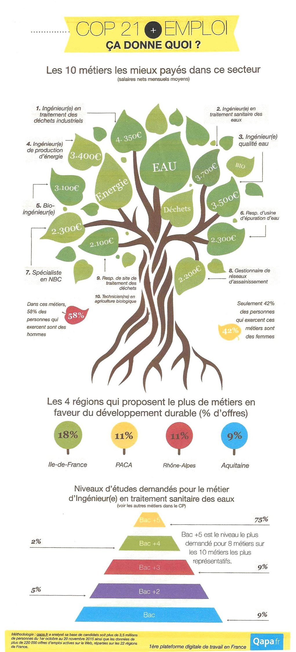 Emploi - Ecologie3